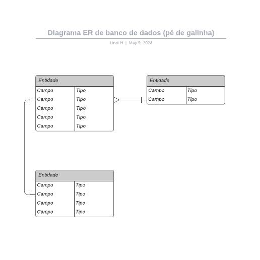 Diagrama ER de banco de dados (pé de galinha)