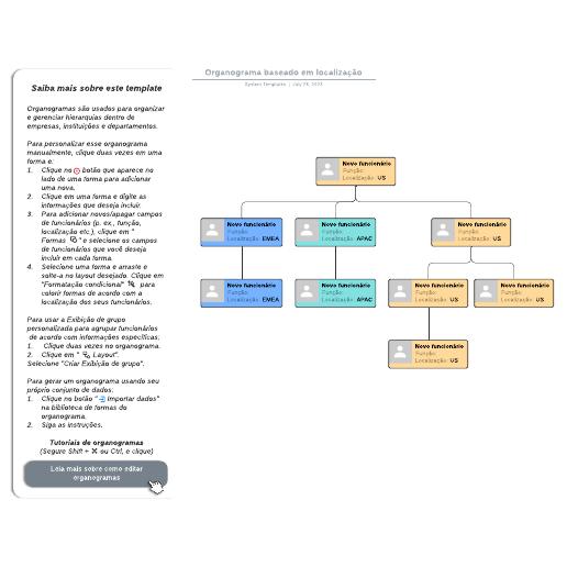 Exemplo de organograma por localização