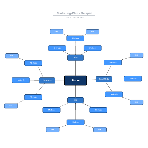 Marketing-Plan Mindmap Beispiel