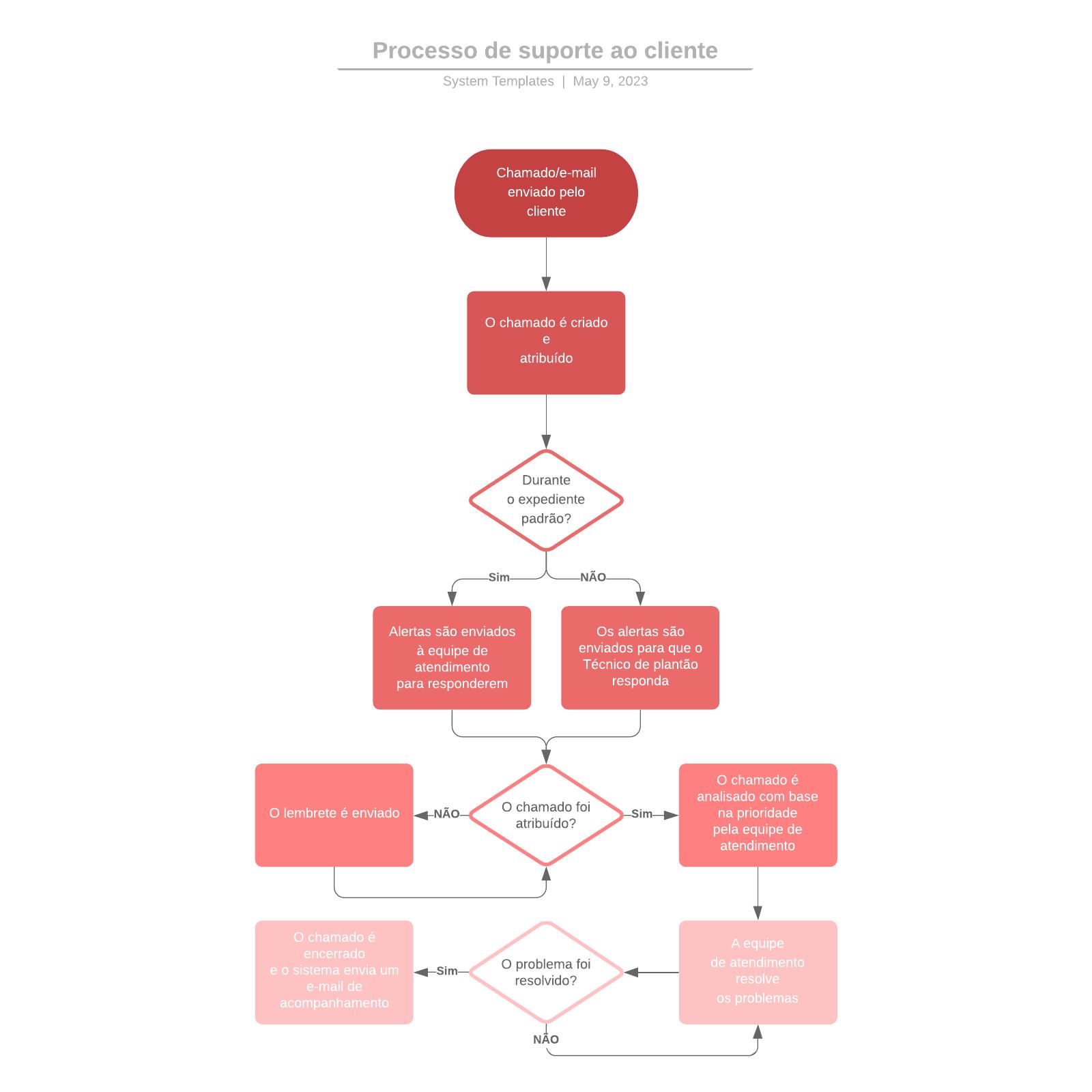 Processo de suporte ao cliente