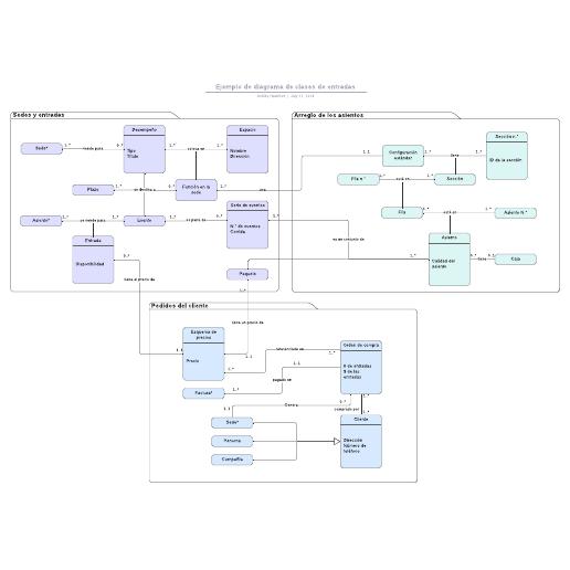 Ejemplo de diagrama de clases de entradas