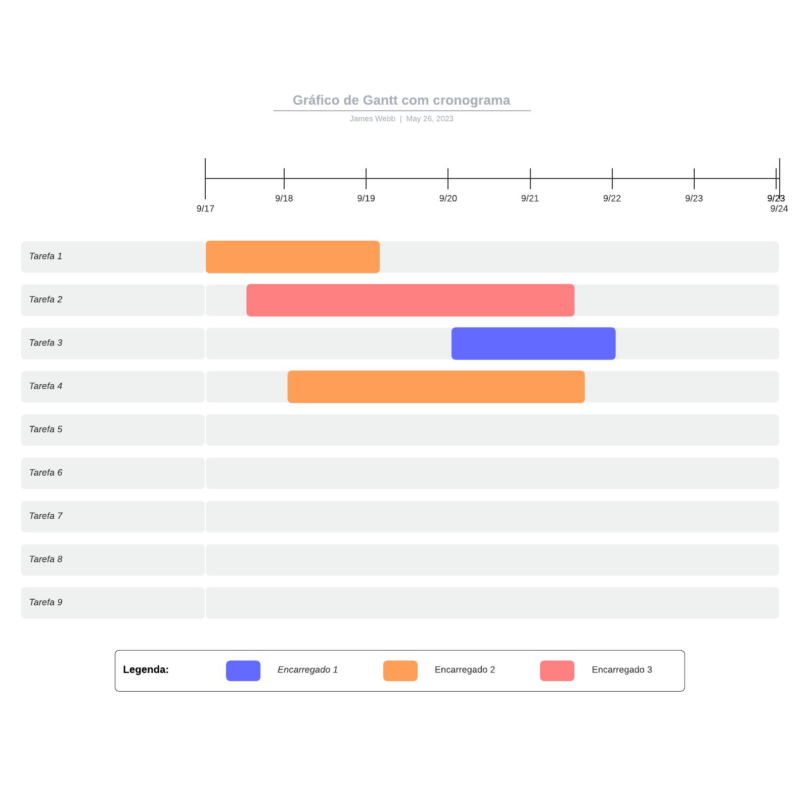 Gráfico de Gantt com cronograma