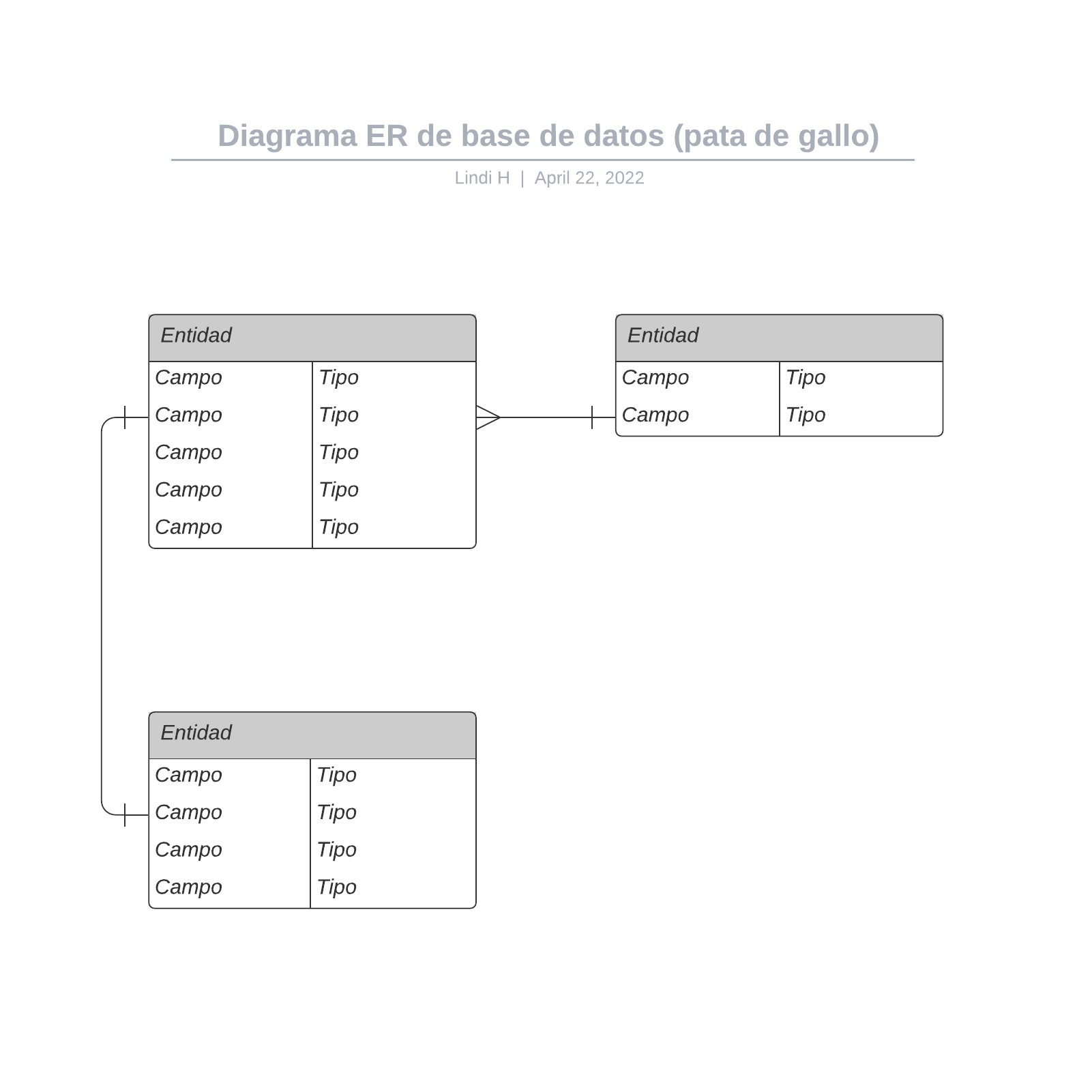 Diagrama ER de base de datos (pata de gallo)