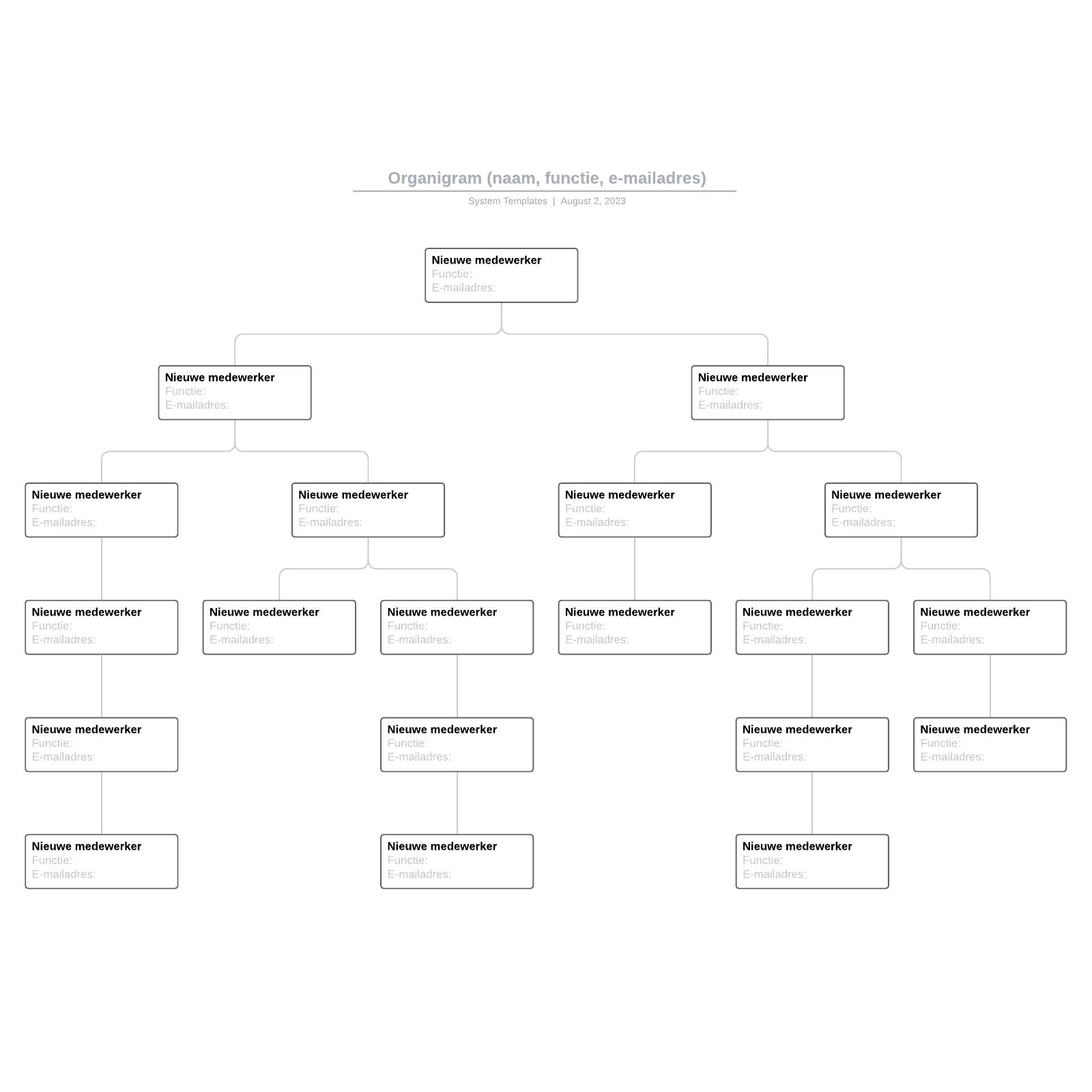 Organigram (naam, functie, e-mailadres)
