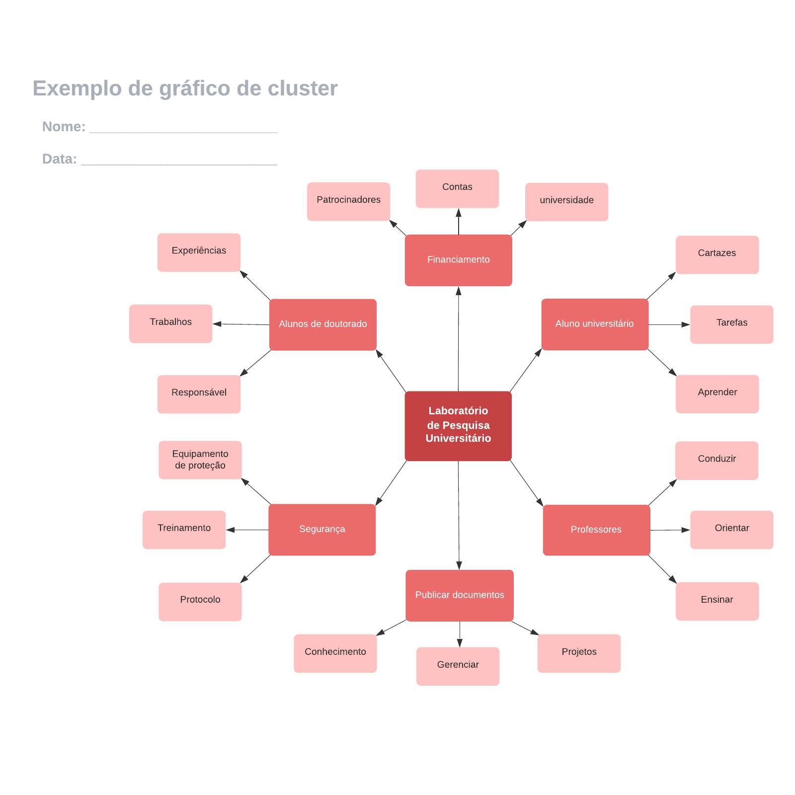 Exemplo de gráfico de cluster
