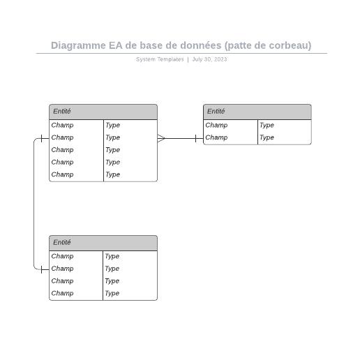 exemple de diagramme entité-association de base de données (patte de corbeau)