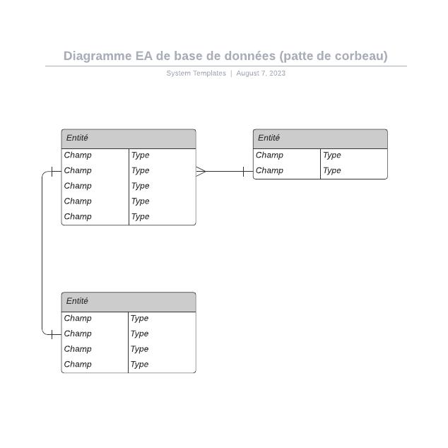 Diagramme EA de base de données (patte de corbeau)