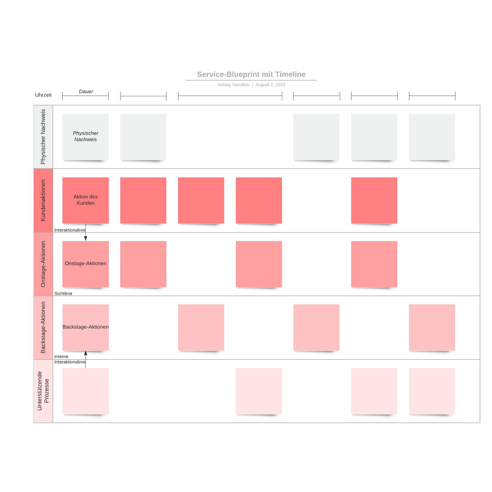 Service Blueprint Vorlage mit Timeline