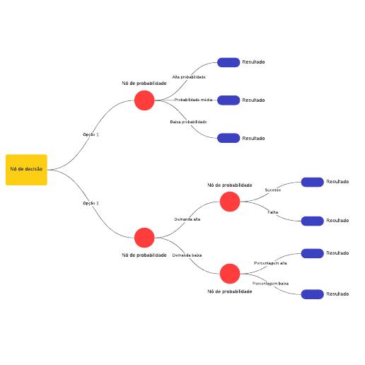 Exemplo de árvore de decisão