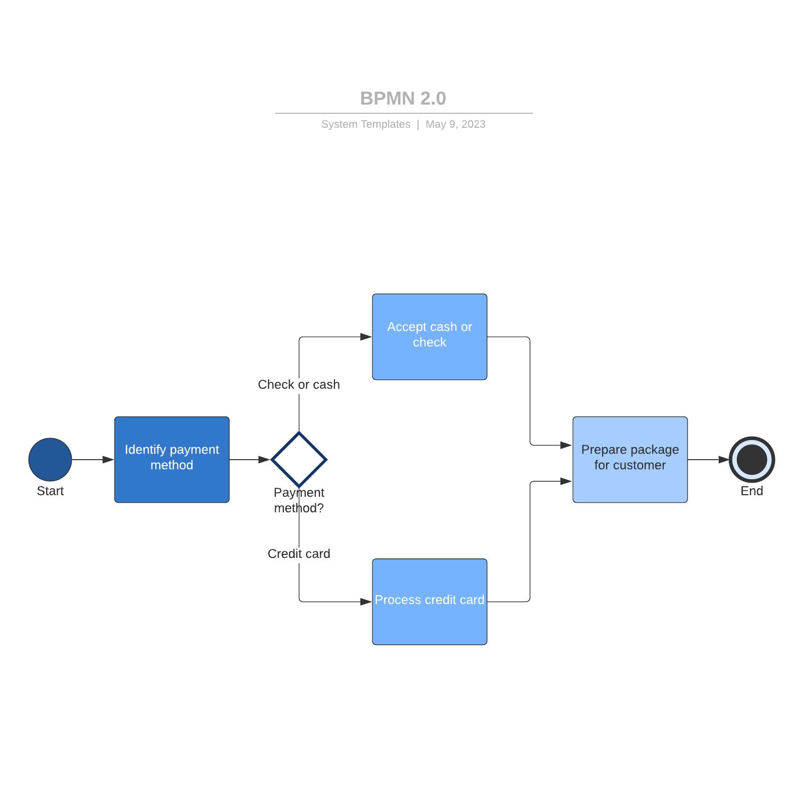 BPMN 2.0参考例とテンプレート