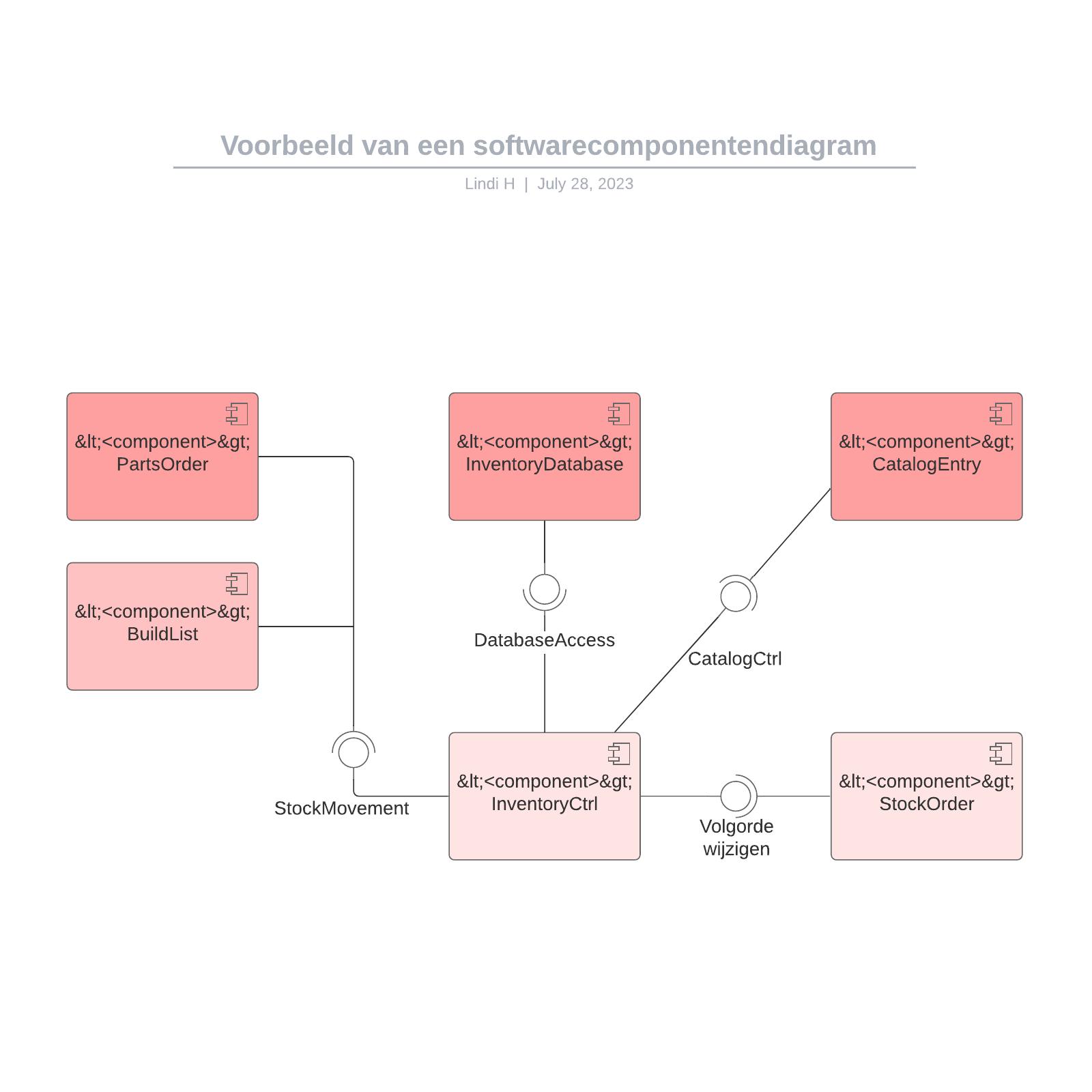 Voorbeeld van een softwarecomponentendiagram