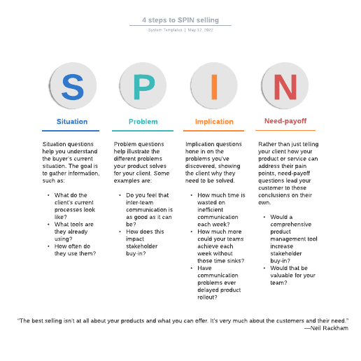 4 steps to SPIN selling