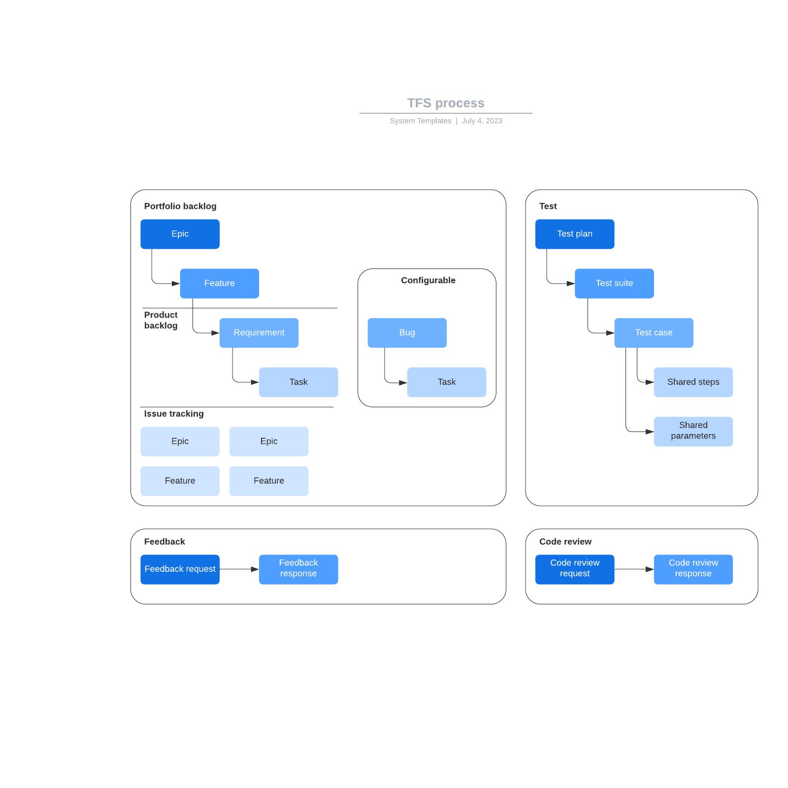 TFS process