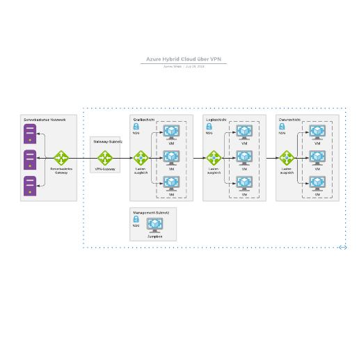 Azure Hybrid Cloud über VPN