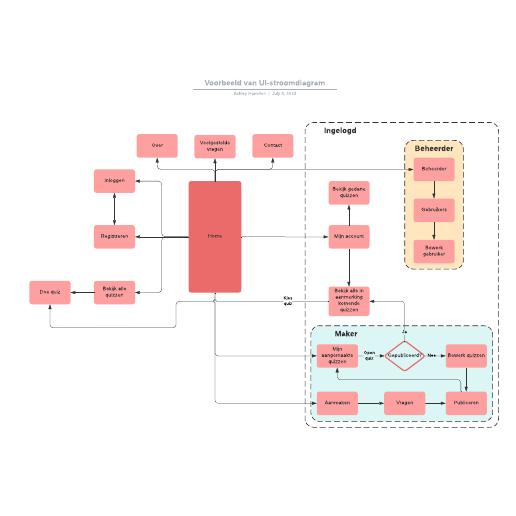 Voorbeeld van UI-stroomdiagram
