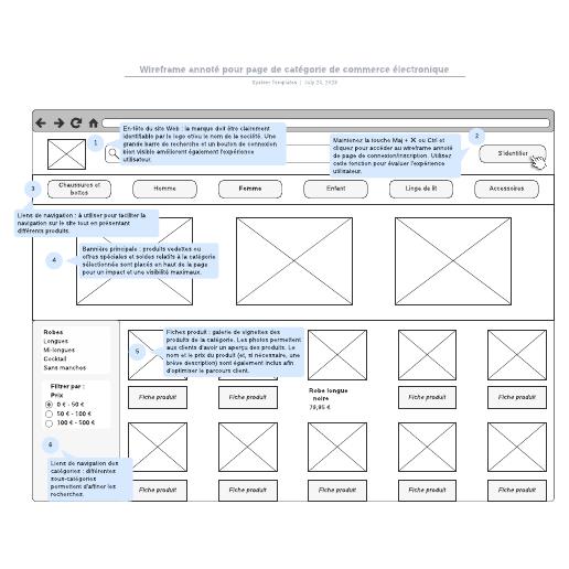 """exemple de wireframe annoté pour page """"produits"""" de commerce électronique"""