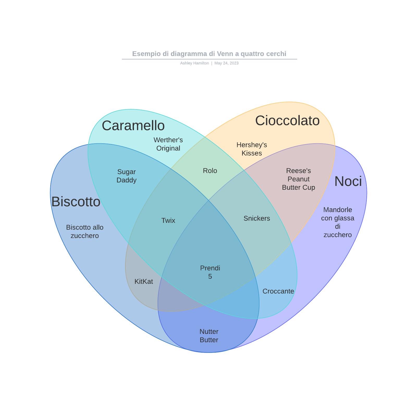 Esempio di diagramma di Venn a quattro cerchi