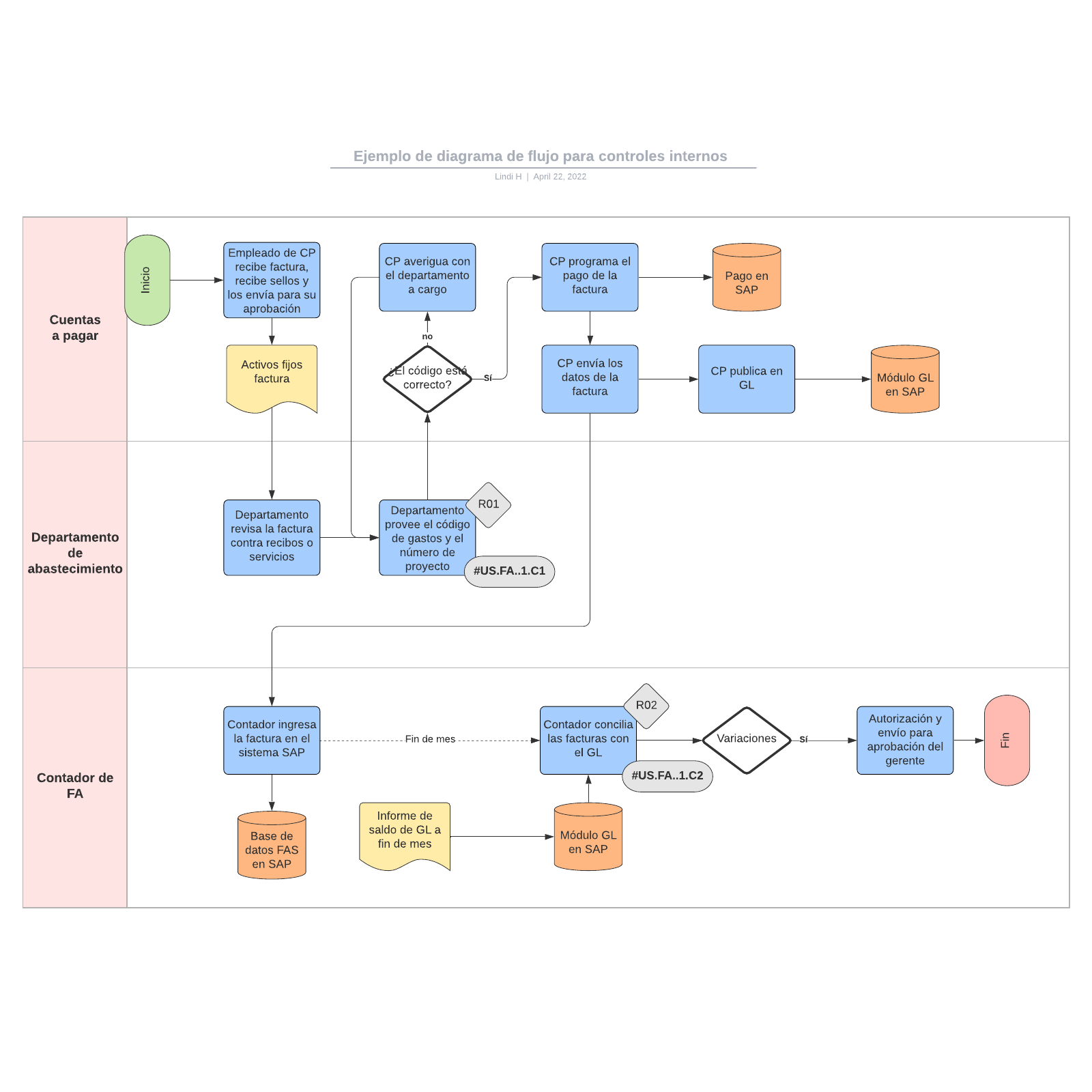 Ejemplo de diagrama de flujo para controles internos