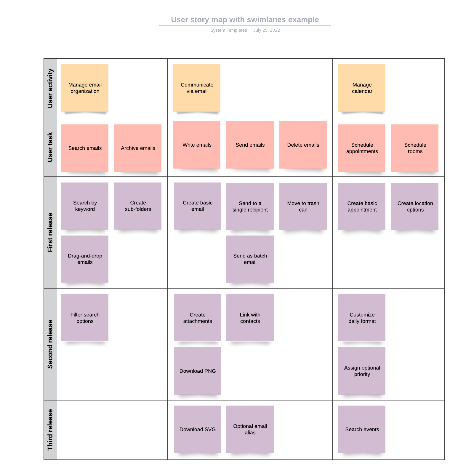 User story map with swimlanes example