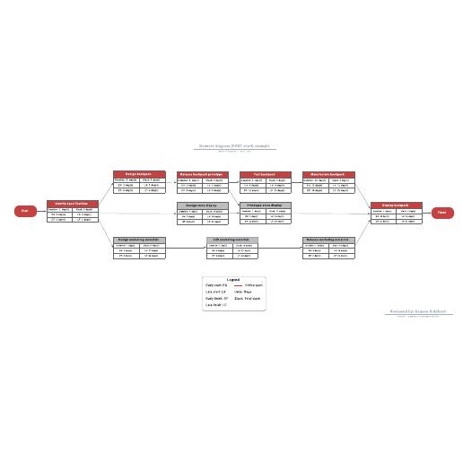Network diagram (PERT chart) example