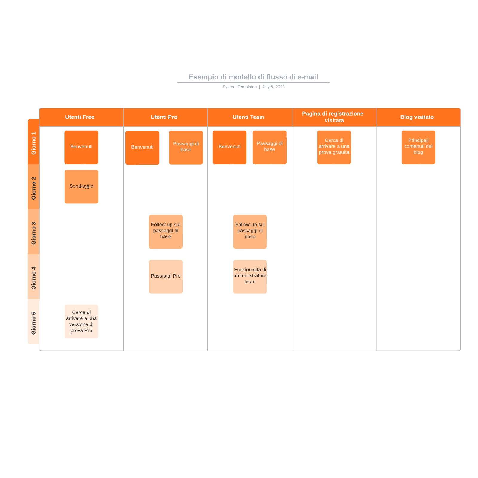 Esempio di modello di flusso di e-mail