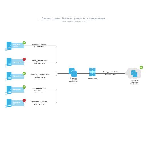 Пример схемы облачного резервного копирования