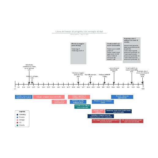 Linea del tempo di progetto con esempio di dati