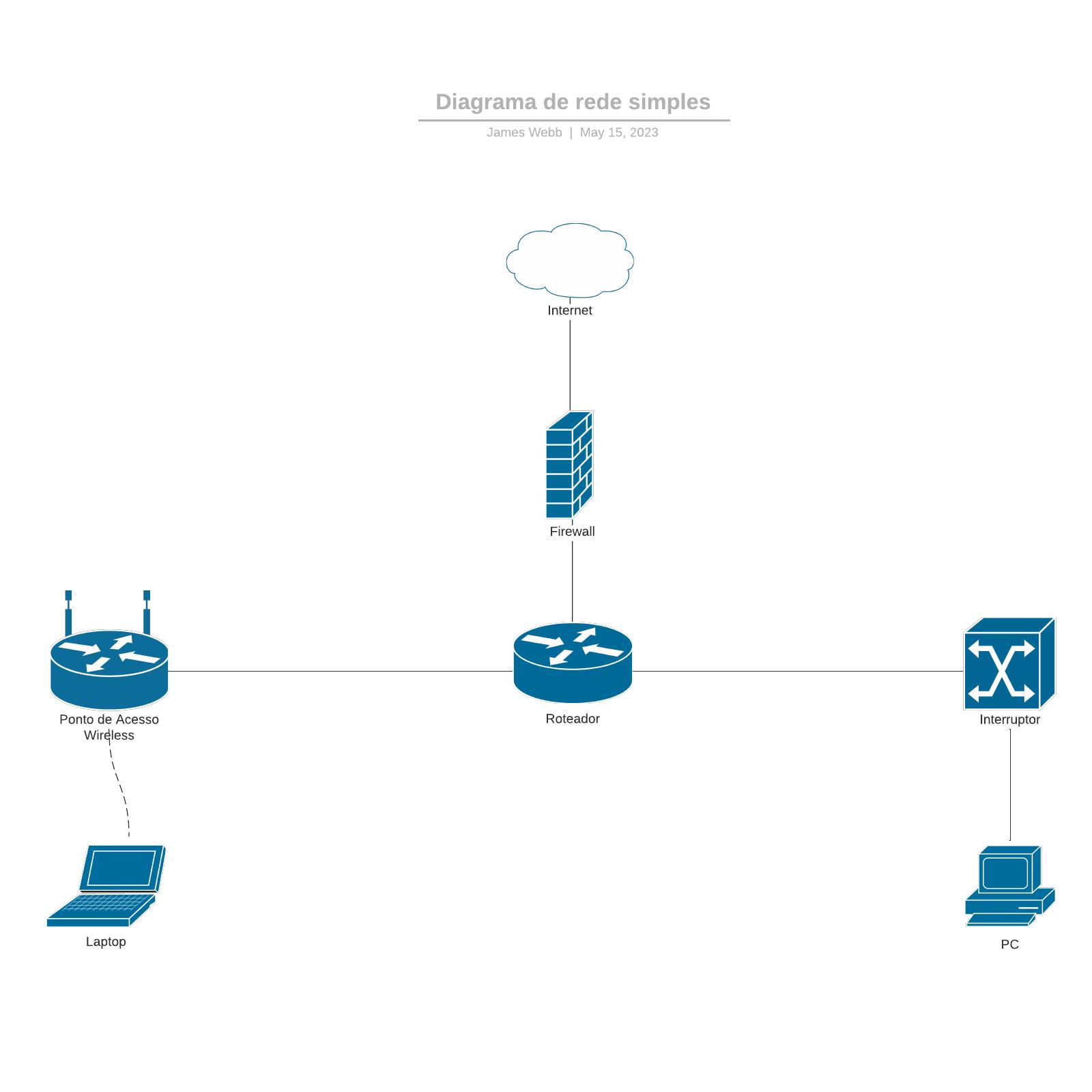 Diagrama de rede simples