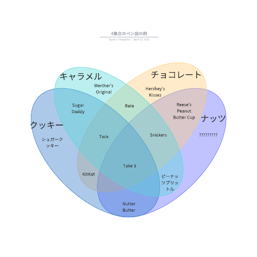 4集合のベン図の例テンプレート
