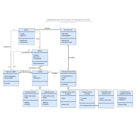Diagrama de clases para un ejemplo de ATM