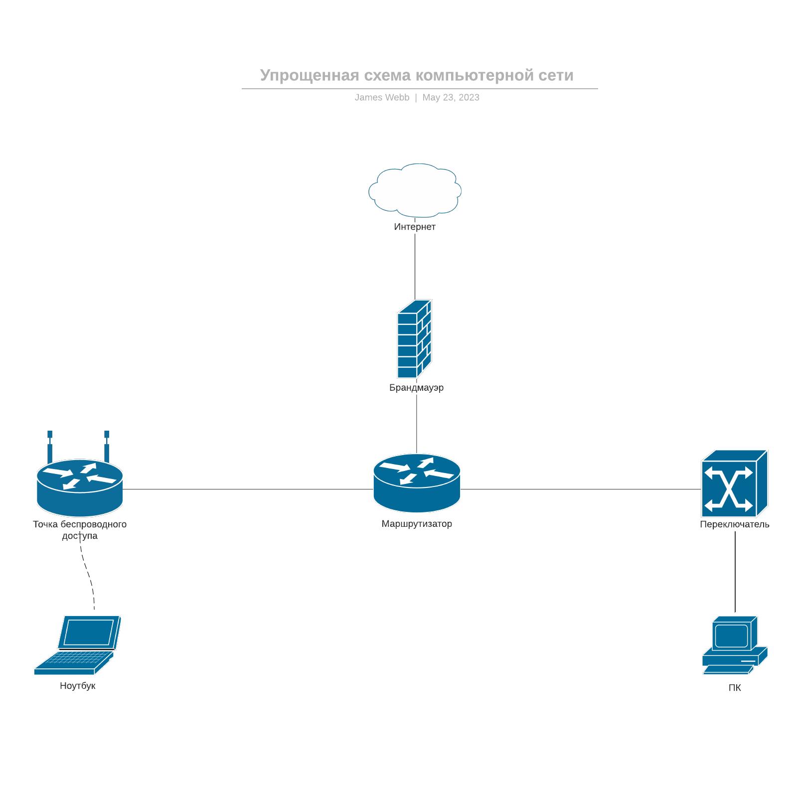 Упрощенная схема компьютерной сети