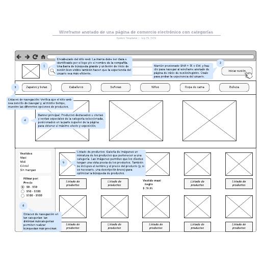 Wireframe anotado de una página de comercio electrónico con categorías