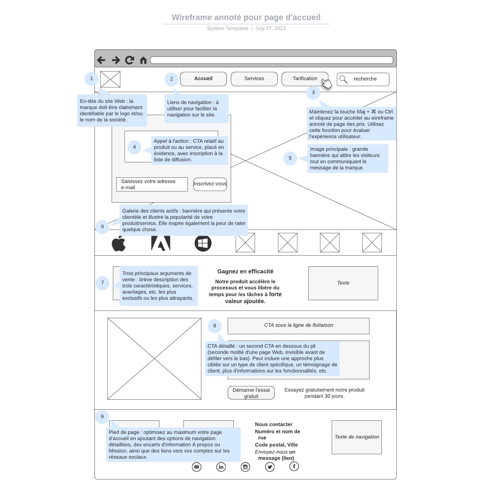 exemple de wireframe annoté pour page d'accueil