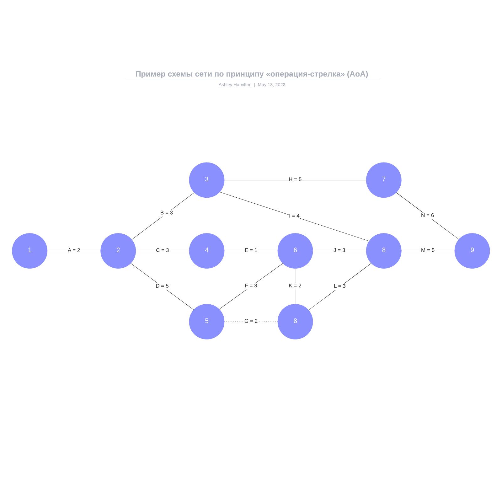 Пример схемы сети по принципу «операция-стрелка» (AoA)