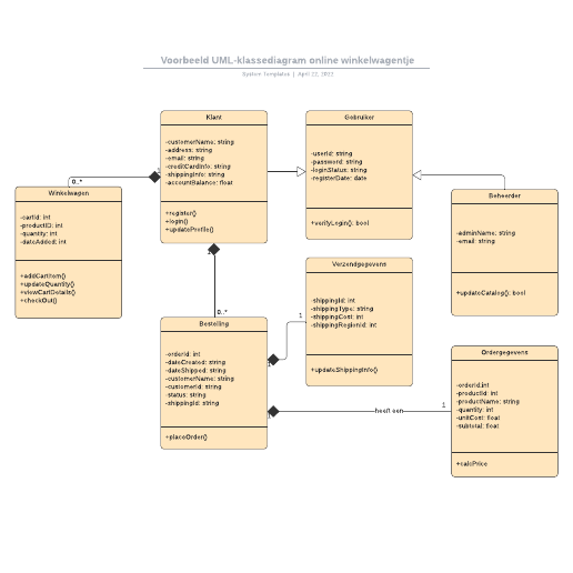 Voorbeeld UML-klassediagram online winkelwagentje