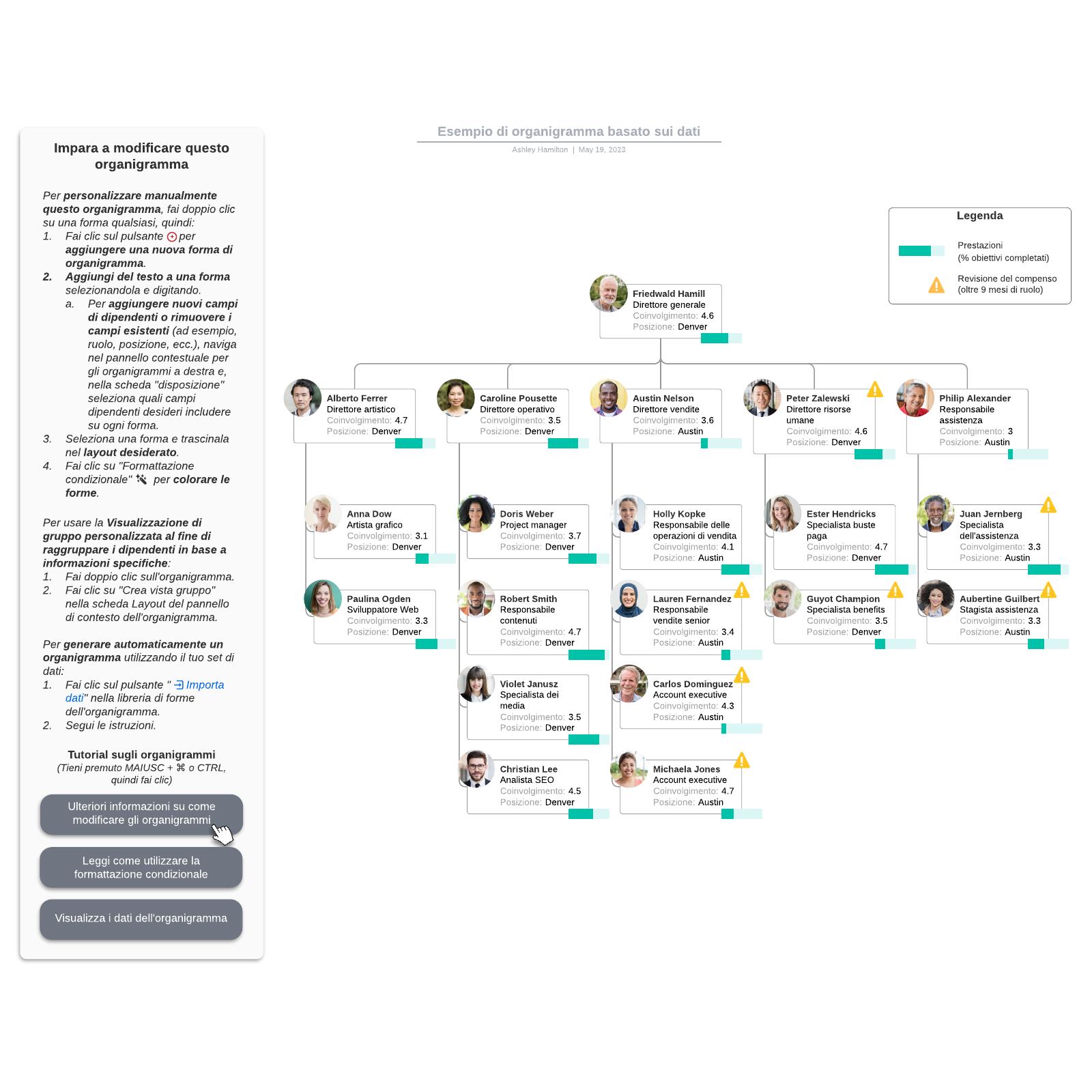 Esempio di organigramma basato sui dati