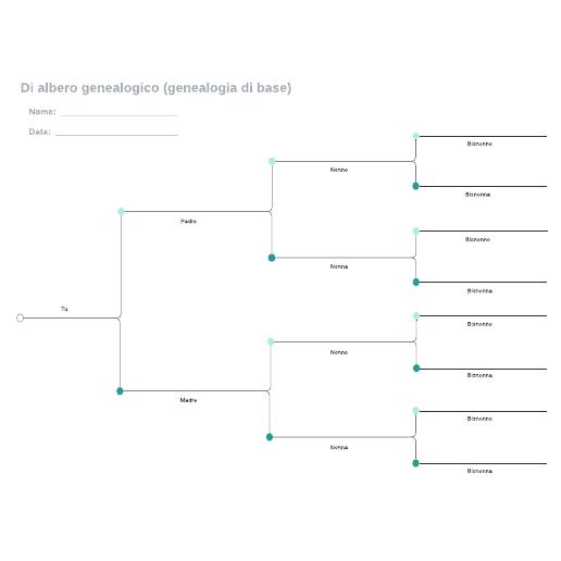 Di albero genealogico (genealogia di base)