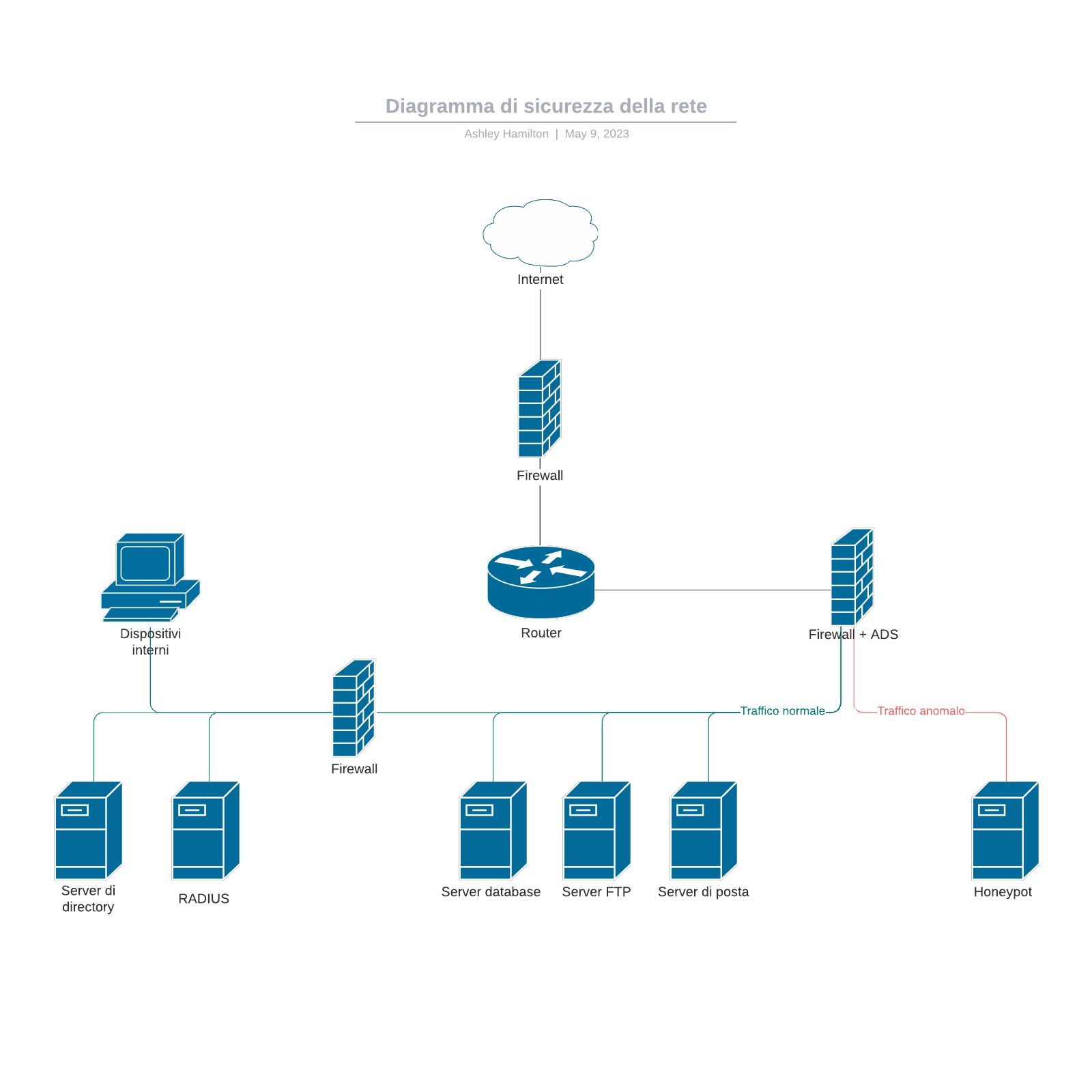 Diagramma di sicurezza della rete