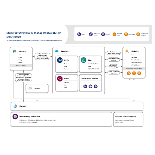 Manufacturing loyalty management solution architecture