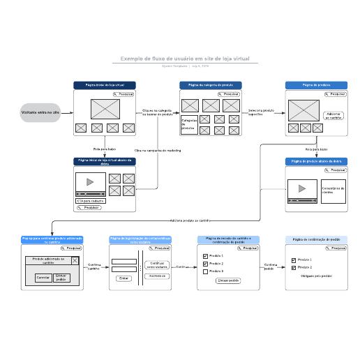 Exemplo de fluxo de usuário em site de loja virtual