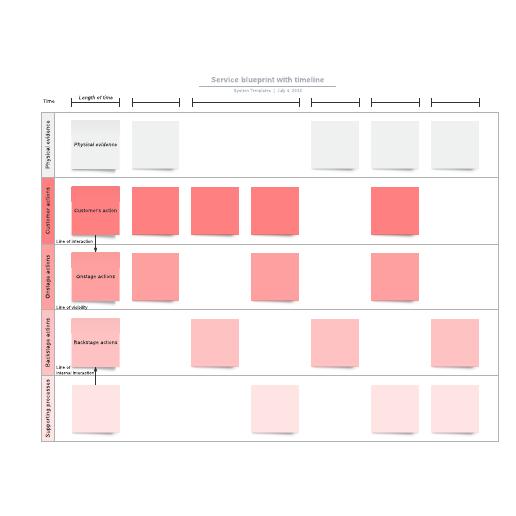Service blueprint with timeline