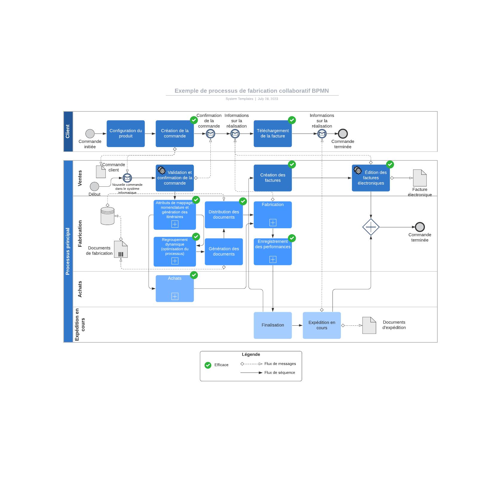 exemple de processus de fabrication collaboratif BPMN