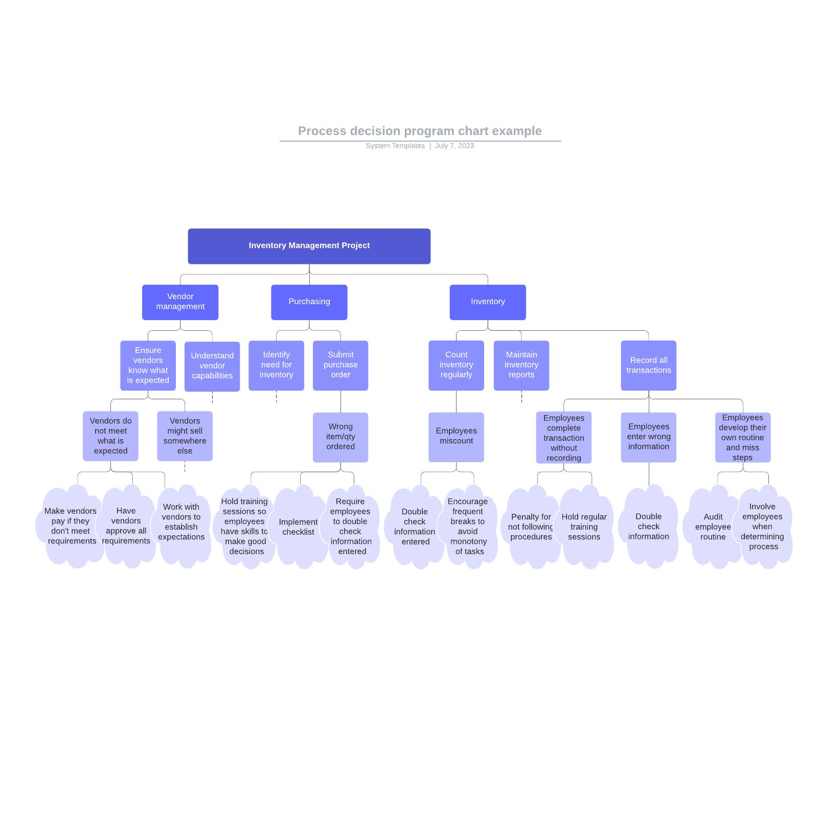 Process decision program chart example