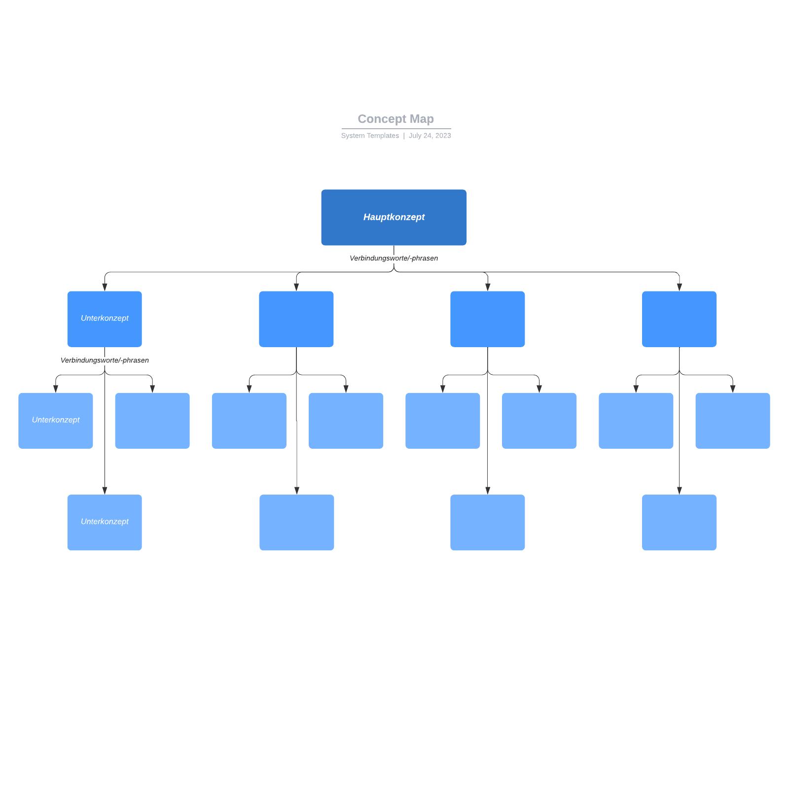 Vorlage einer Concept Map