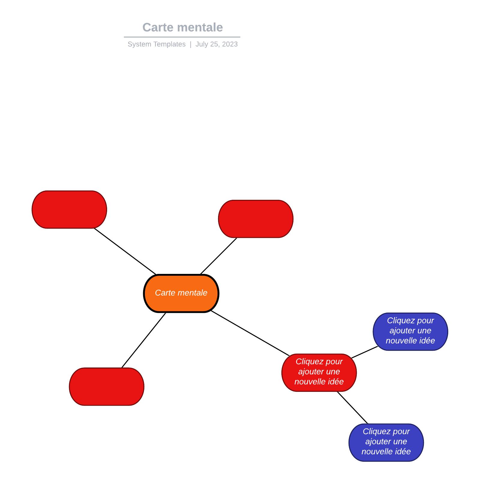 exemple de carte mentale vierge simple