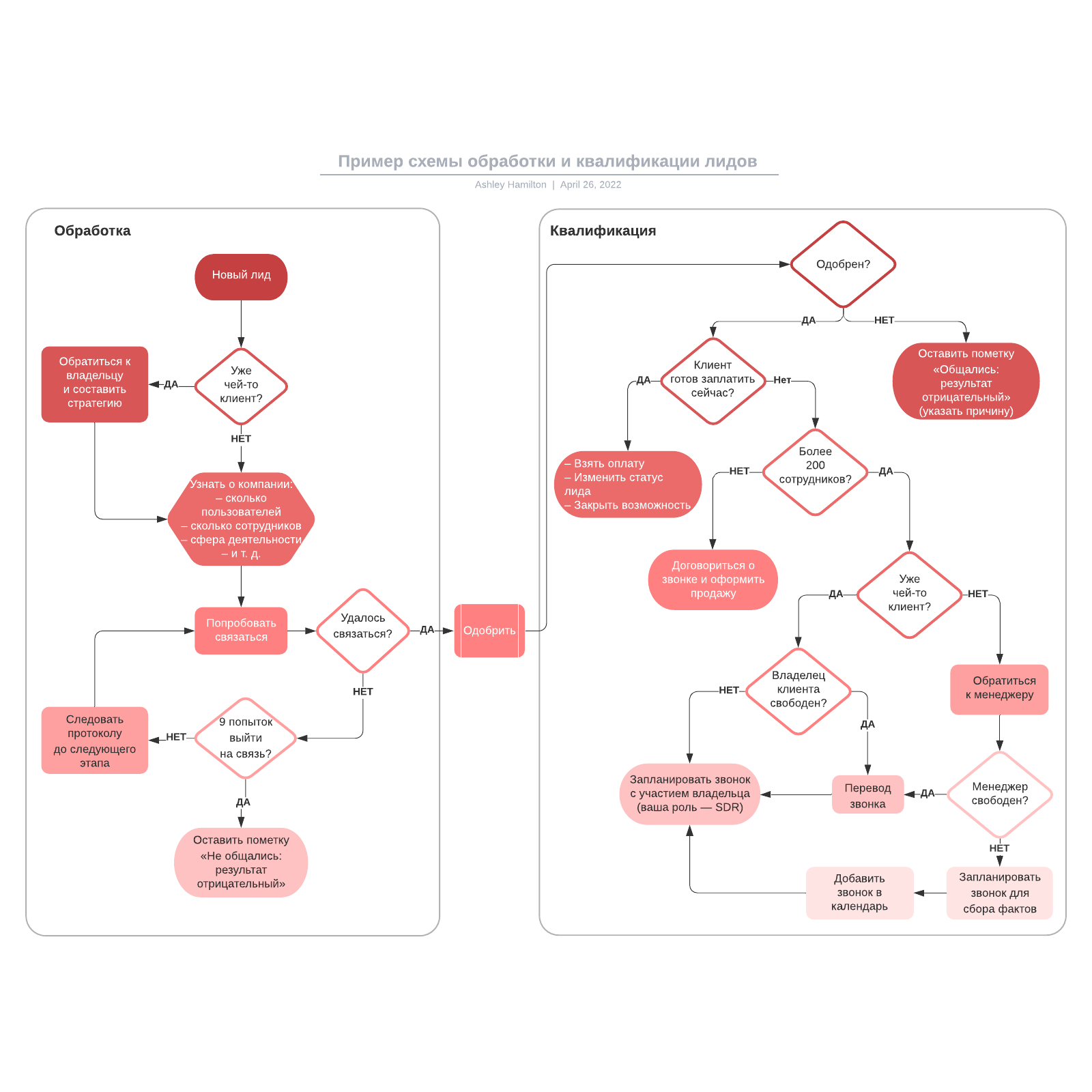 Пример схемы обработки и квалификации лидов