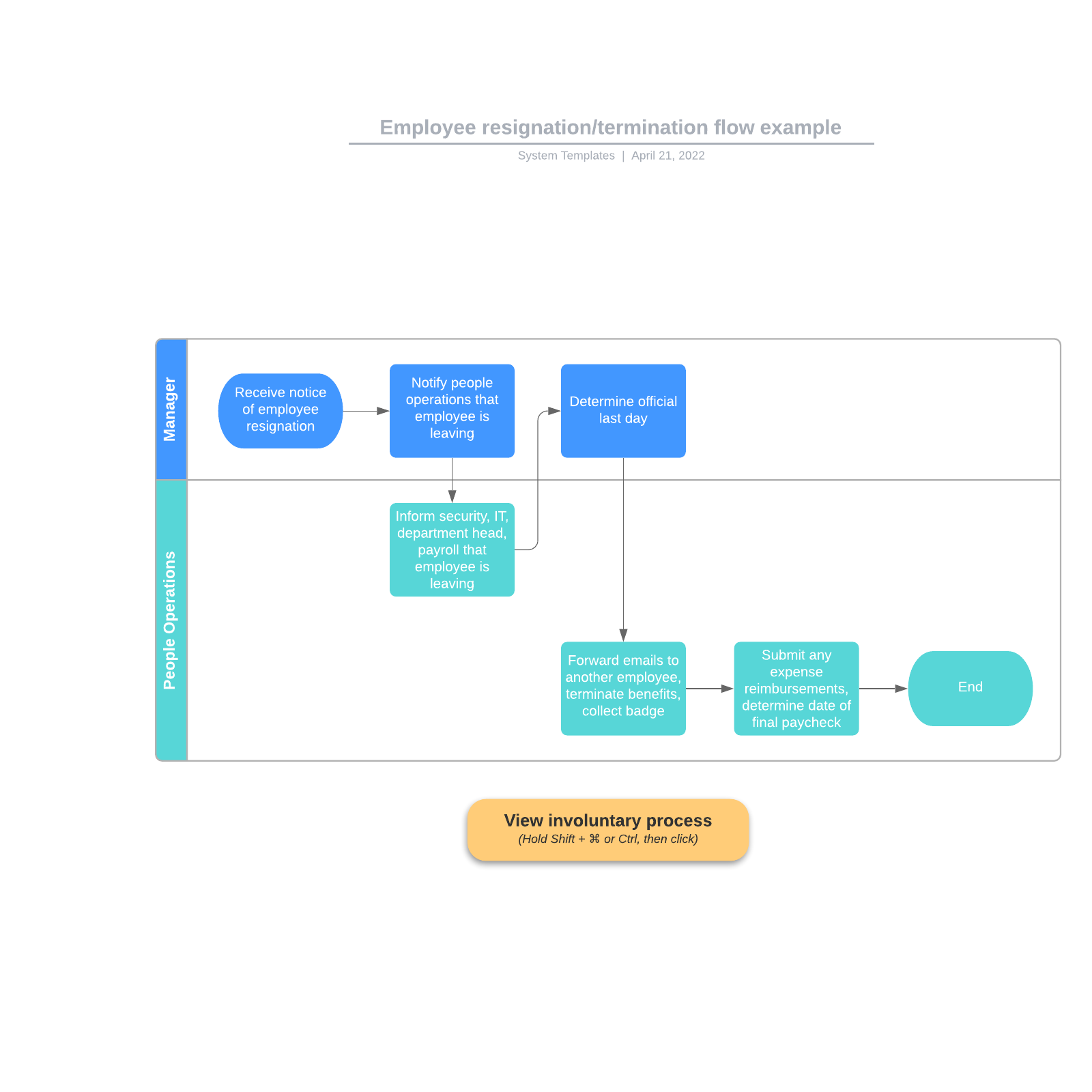 Employee resignation/termination flow example