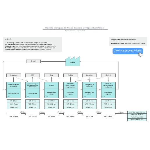 Modello di mappa del flusso di valore DevOps attuale/futuro