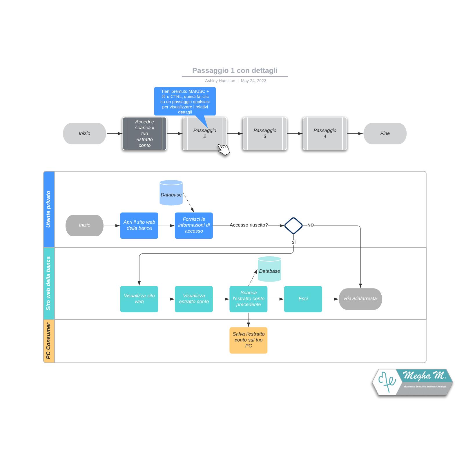 Esempio di diagramma di flusso panoramico con dettagli