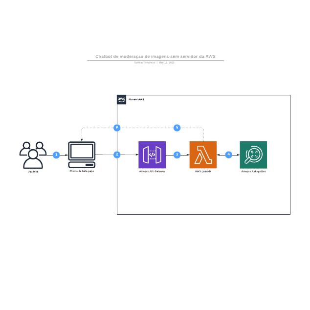 Chatbot de moderação de imagens sem servidor da AWS